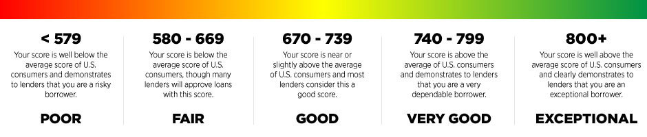 FICO Score- America First Credit Union